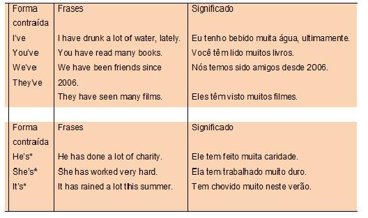 Frases De Verbo 37 Frases
